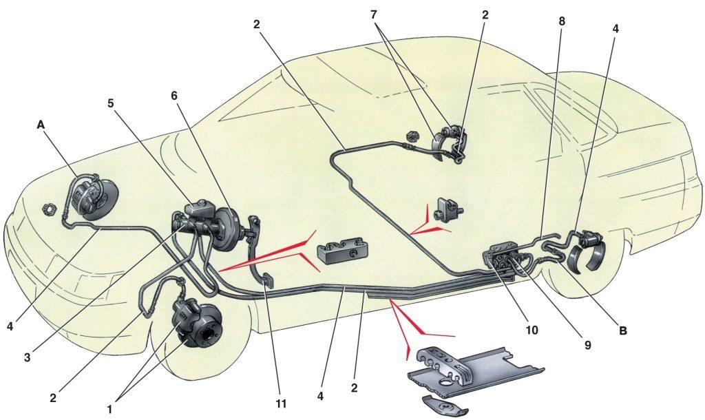 Устройство тормозных контуров