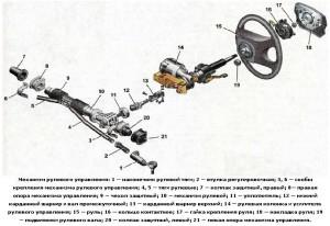 Механизм рулевого управления