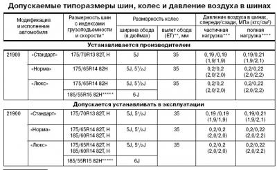 Таблицы с указанием показателя давления в шинах