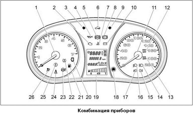 Схема расположения приборов